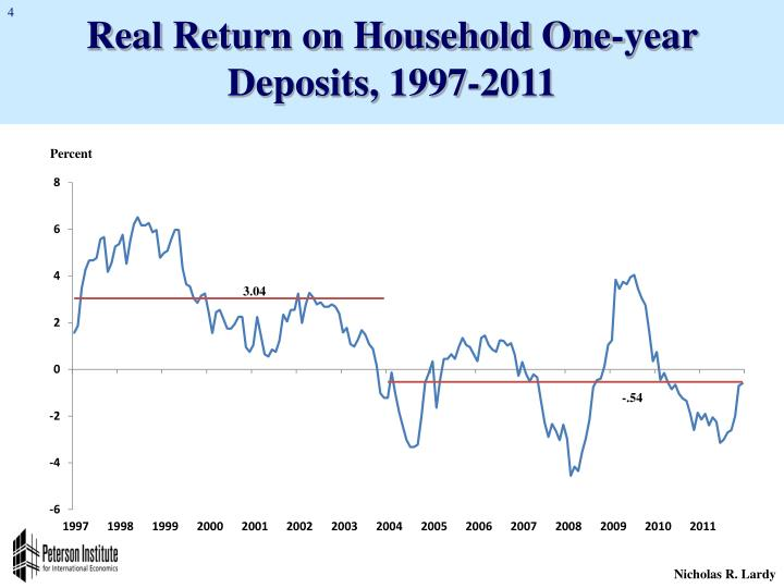 Real Return on Household One-year Deposits, 1997-2011