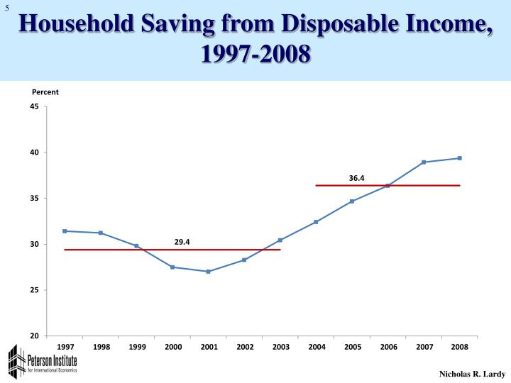 Household Saving from Disposable Income, 1997-2008