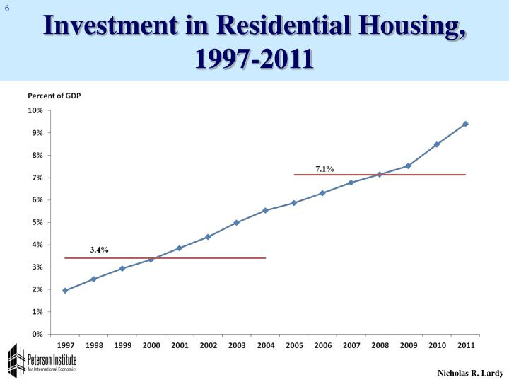 Investment in Residential Housing,