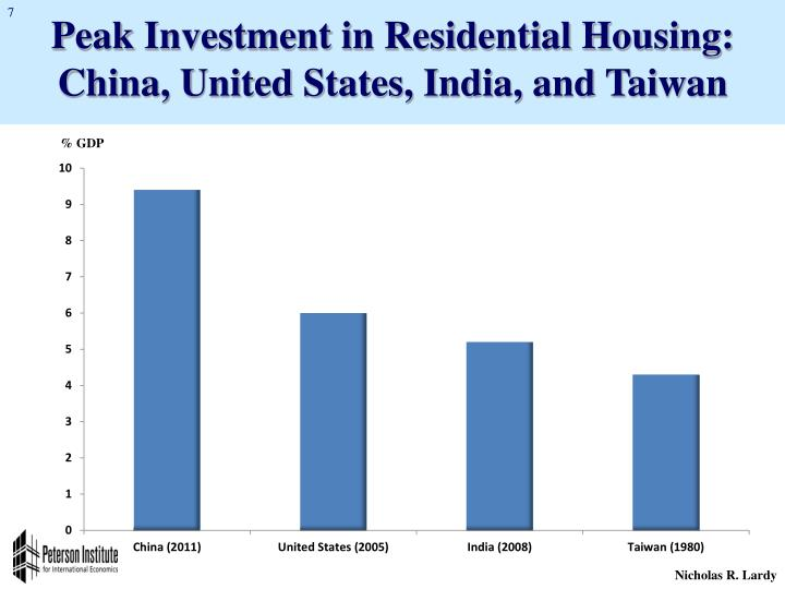 Peak Investment in Residential Housing: China, United States, India, and Taiwan