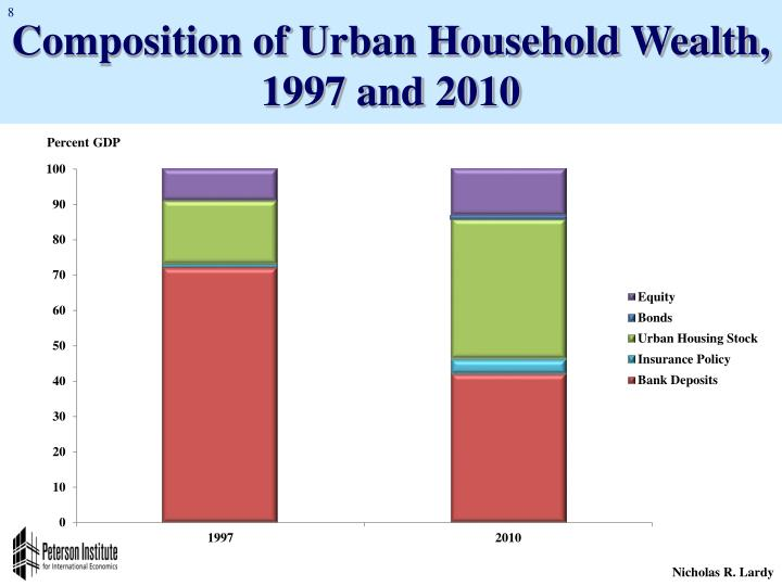 Composition of Urban Household Wealth,