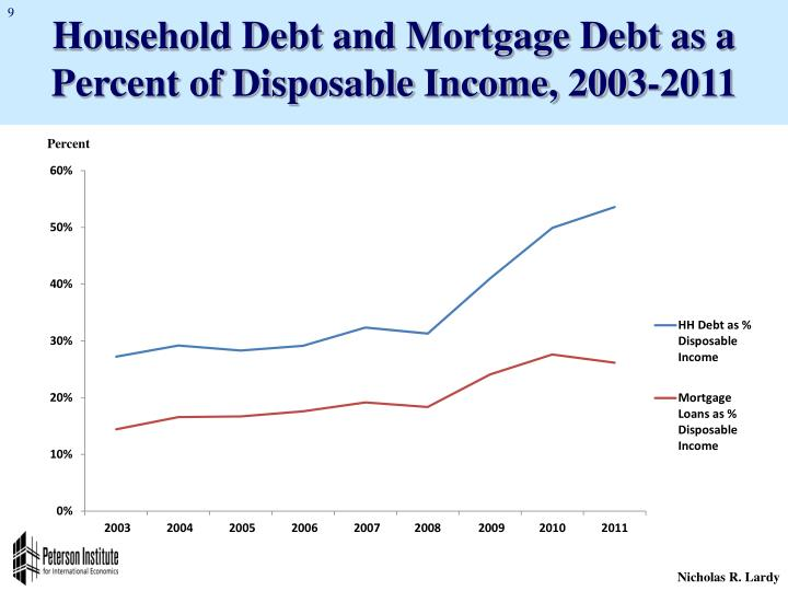 Household Debt and Mortgage Debt as a Percent of Disposable Income, 2003-2011
