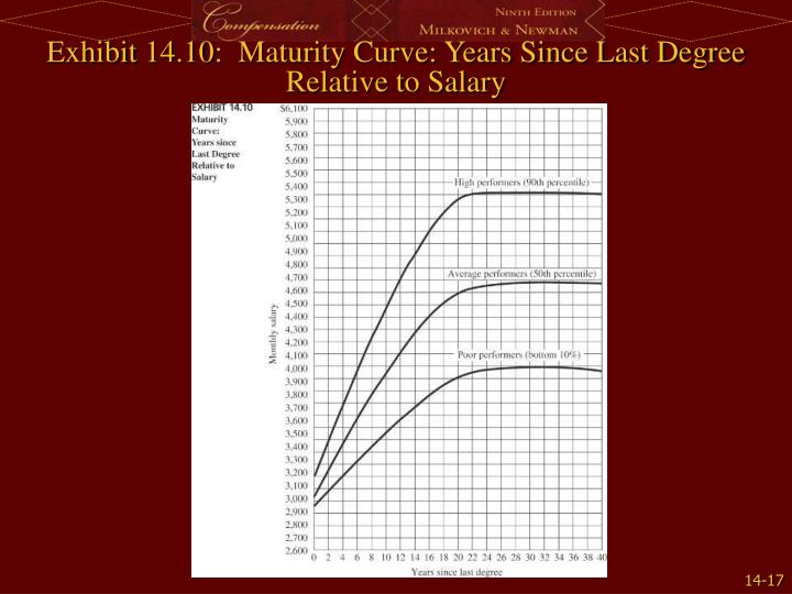 Exhibit 14.10:  Maturity Curve: Years Since Last Degree Relative to Salary