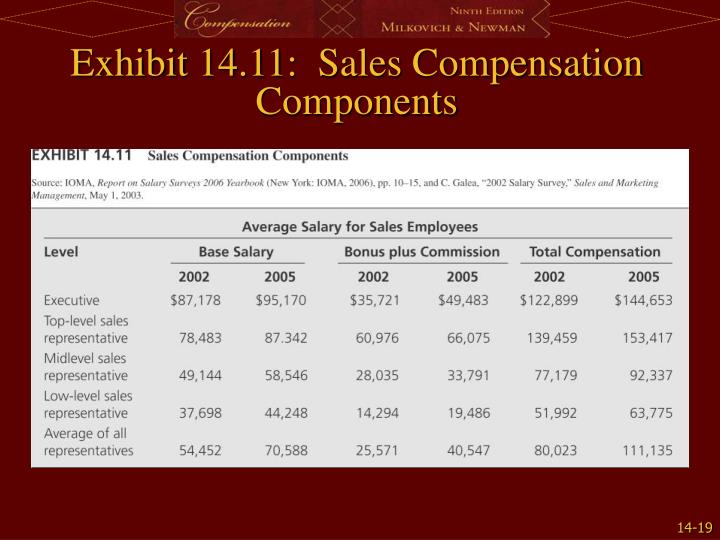 Exhibit 14.11:  Sales Compensation Components