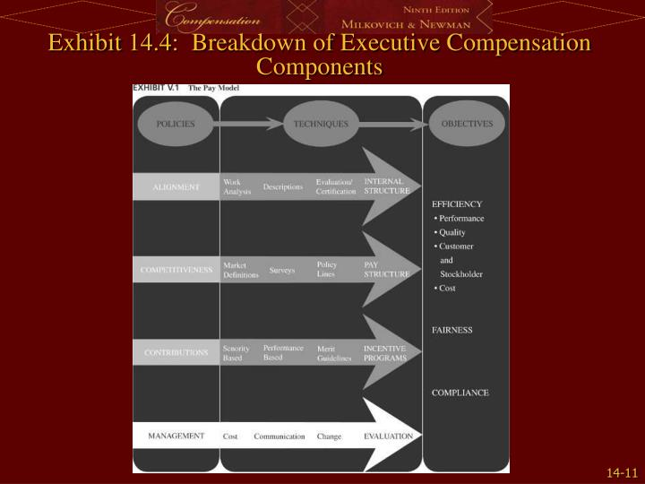 Exhibit 14.4:  Breakdown of Executive Compensation Components
