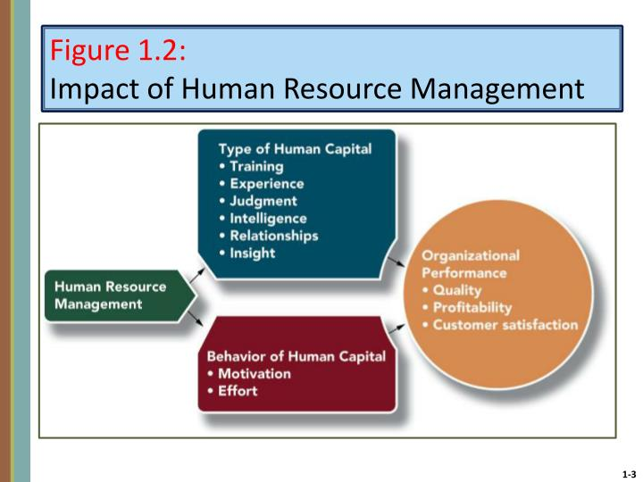 Figure 1 2 impact of human resource management