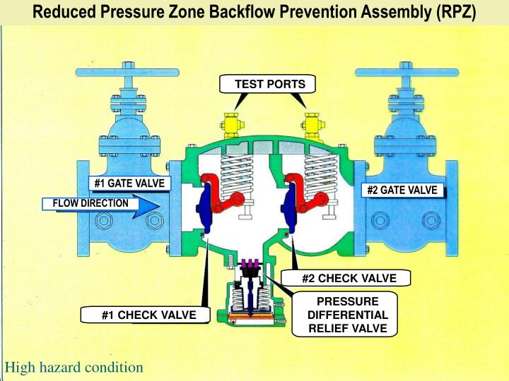 Reduced Pressure Zone Backflow Prevention Assembly (RPZ)