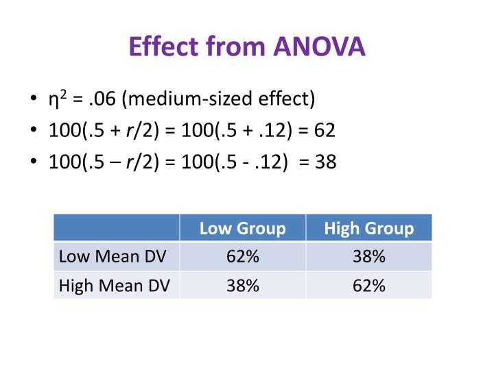Effect from ANOVA