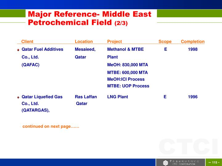 Major Reference- Middle East