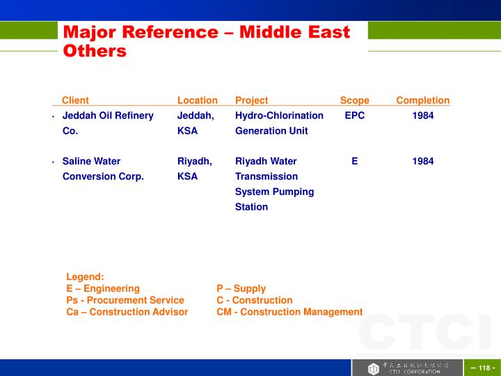 Major Reference – Middle East