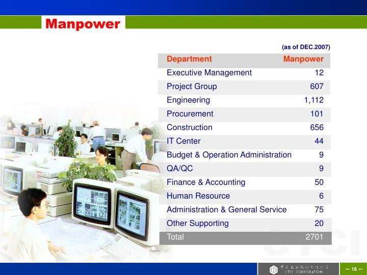 DepartmentManpower