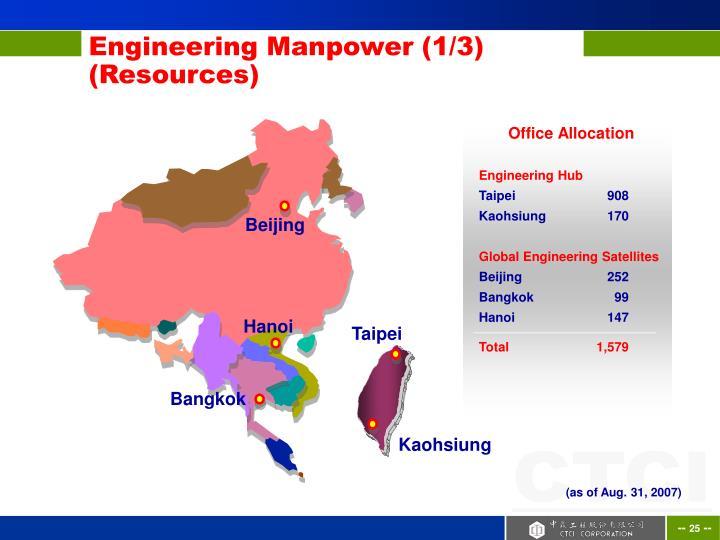 Engineering Manpower (1/3)