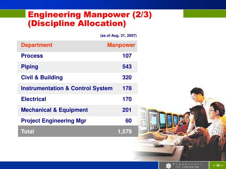 Department                                   Manpower