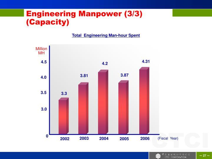 Engineering Manpower (3/3)