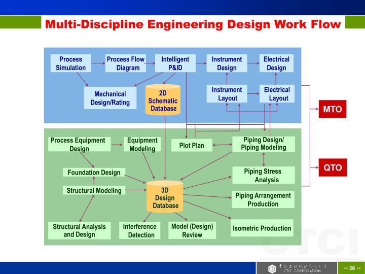 Multi-Discipline Engineering Design Work Flow