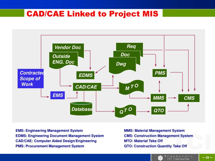 CAD/CAE Linked to Project MIS