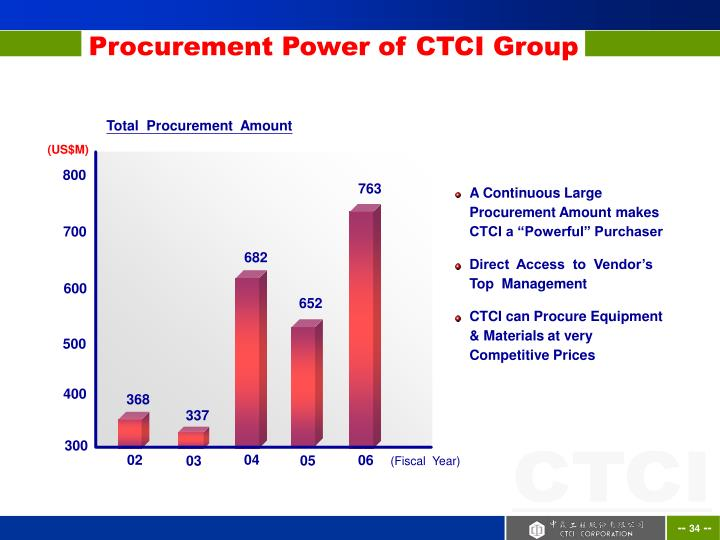 Procurement Power of CTCI Group