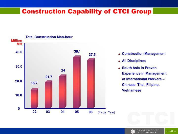 Construction Capability of CTCI Group