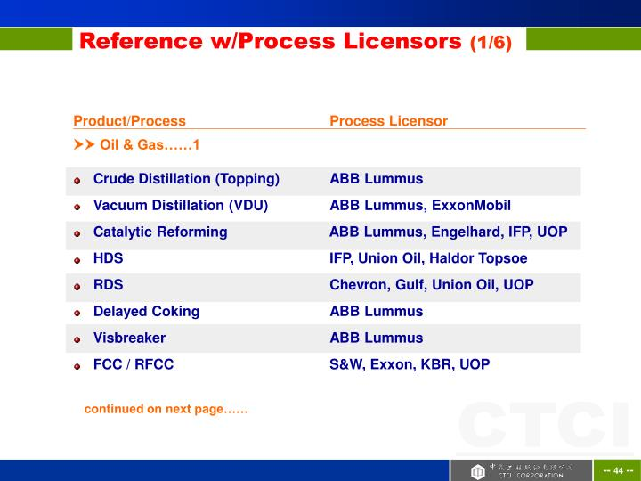 Product/Process		    	Process Licensor