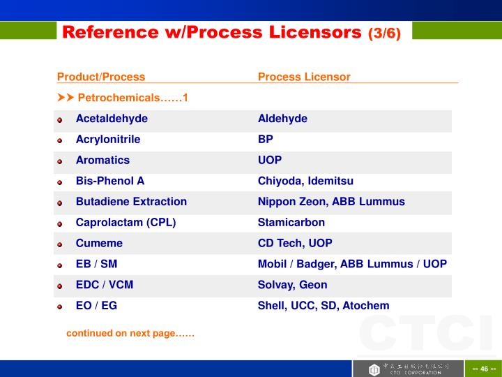 Reference w/Process Licensors