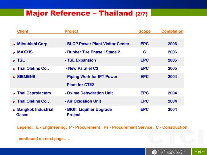 Major Reference – Thailand