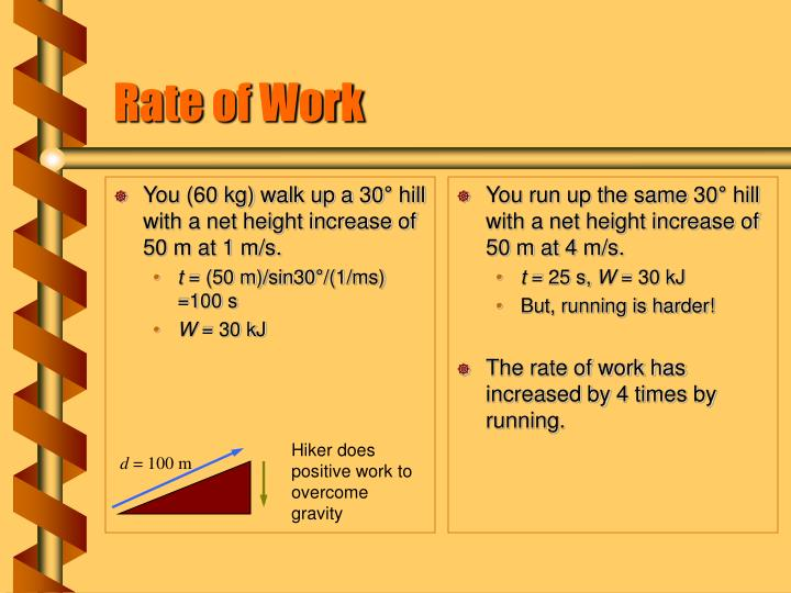 Rate of work