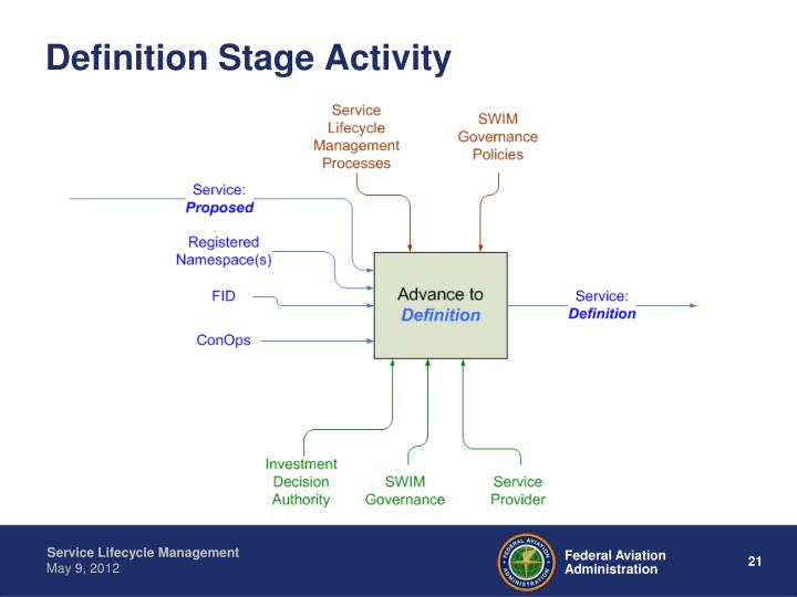 Definition Stage Activity