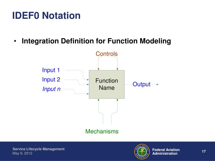 IDEF0 Notation