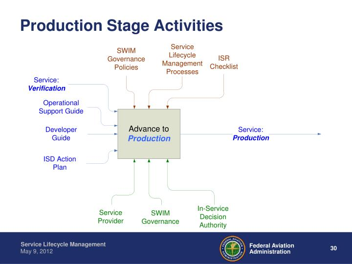 Production Stage Activities