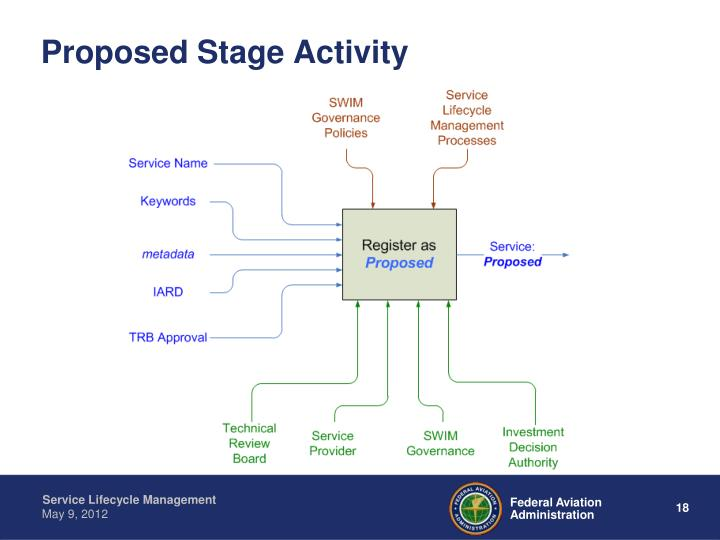Proposed Stage Activity