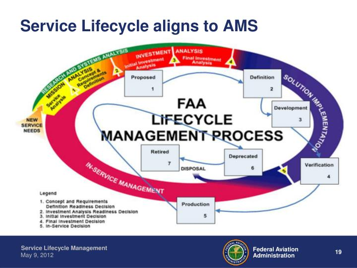 Service Lifecycle aligns to AMS