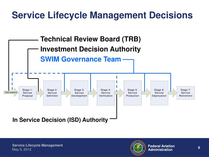 Service Lifecycle Management Decisions