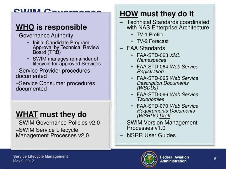 SWIM Governance