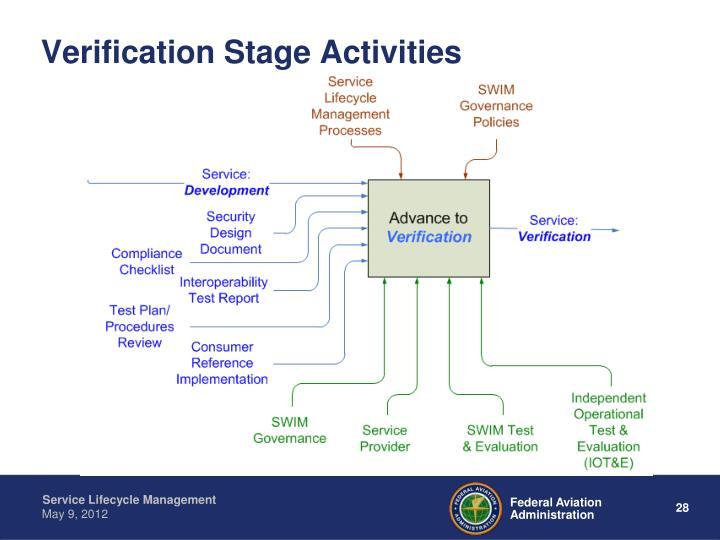 Verification Stage Activities