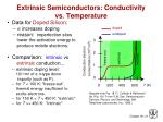 extrinsic semiconductors conductivity vs temperature
