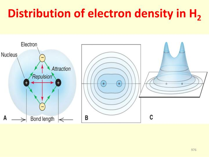 Distribution of electron density in H