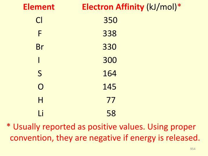 Element             Electron Affinity