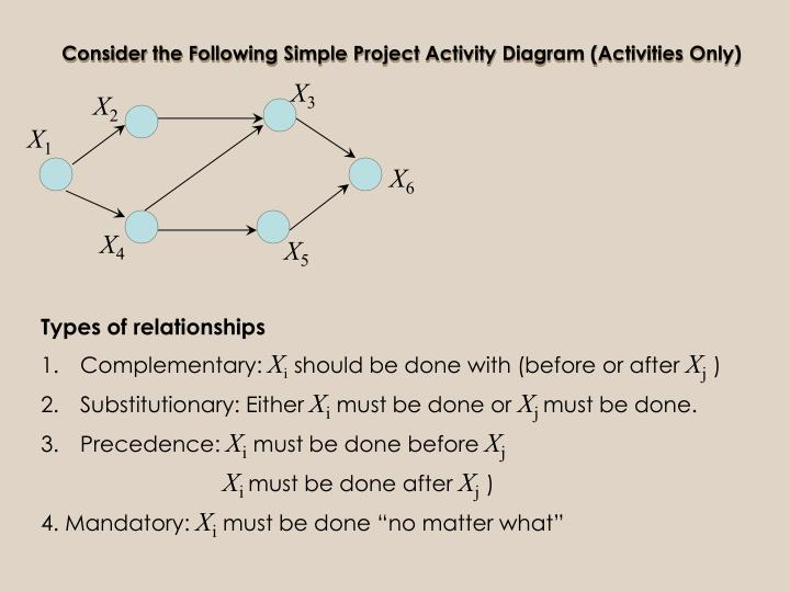 Consider the Following Simple Project Activity Diagram (Activities Only)