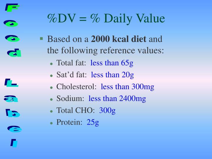 %DV = % Daily Value