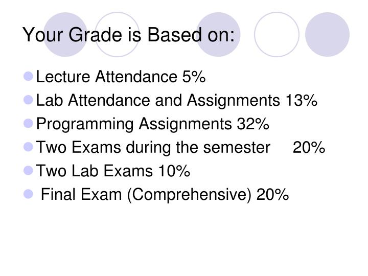 Your Grade is Based on: