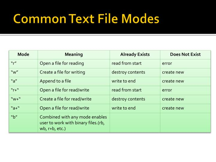Common Text File Modes