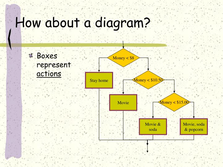 How about a diagram?