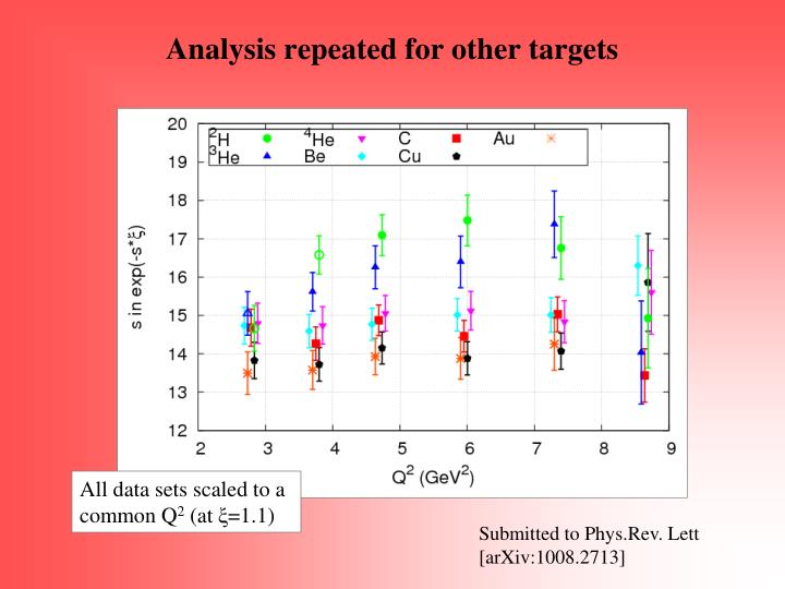 Analysis repeated for other targets