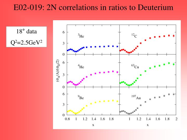 E02-019: 2N correlations in ratios to Deuterium