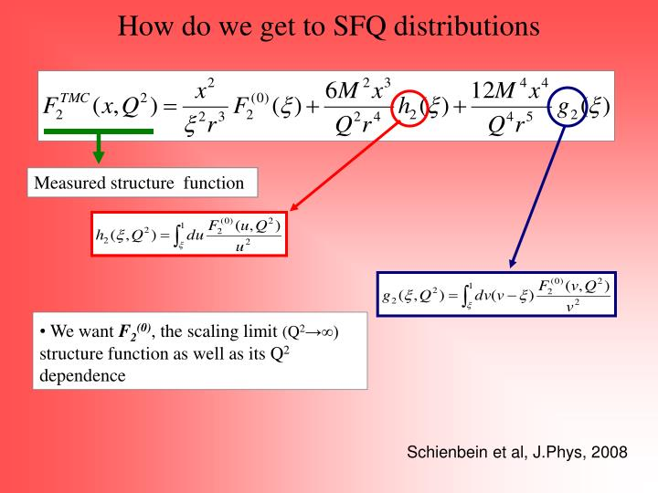 How do we get to SFQ distributions