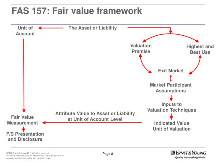 FAS 157: Fair value framework