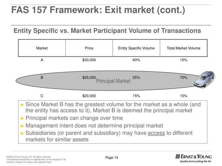 FAS 157 Framework: Exit market (cont.)