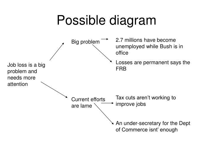 Possible diagram