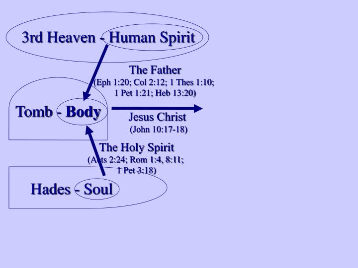 3rd Heaven - Human Spirit