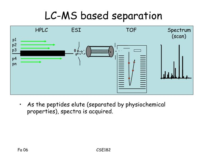 LC-MS based separation